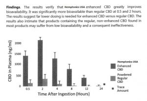 High CBD Blood Absorption